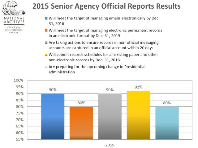 SAO Report Results